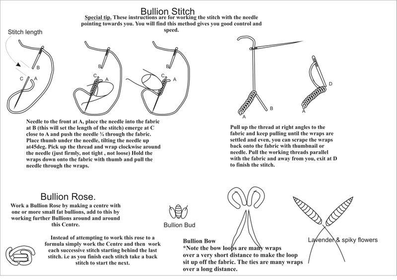 Bullion diagram